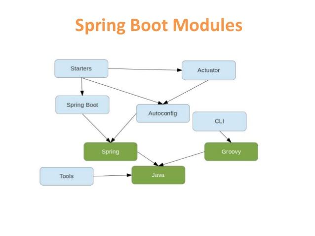 moduli Spring Boot - Java