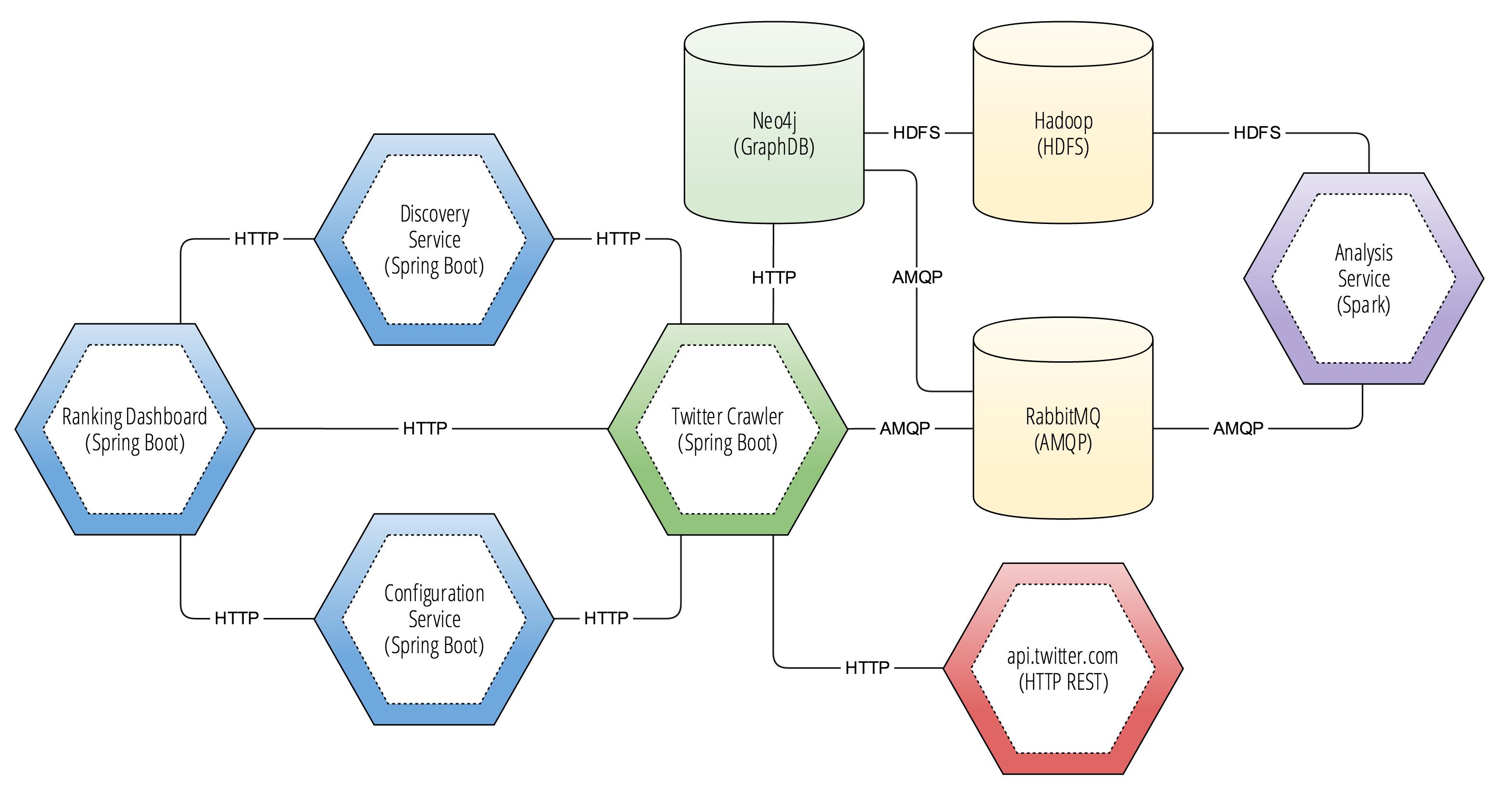 Esempi Spring Boot - Java