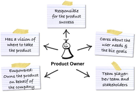ruolo-del-product-owner-scrum-metodo-agile