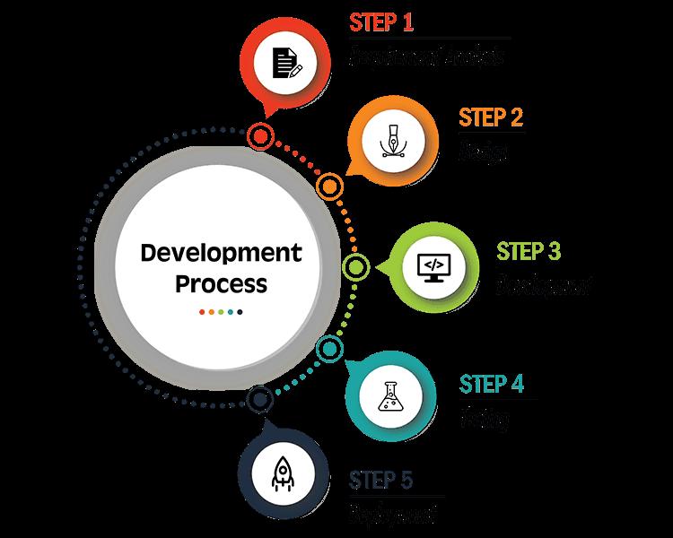 sviluppare un'app- fasi sviluppo