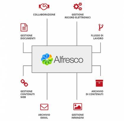 Nextre - Soluzioni ECM con Alfresco