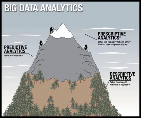 Tipi di analisi dei Big Data - Nextre