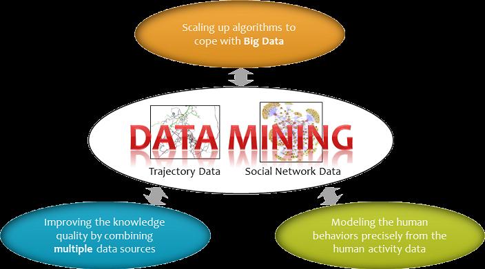 data mining per sito eCommerce