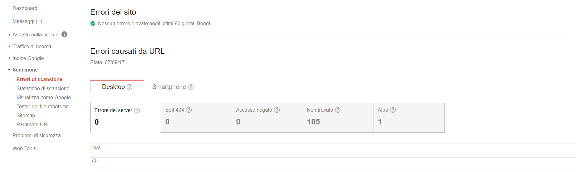 statistiche di scansione search console Google