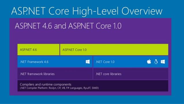 cos'è il .NET Core