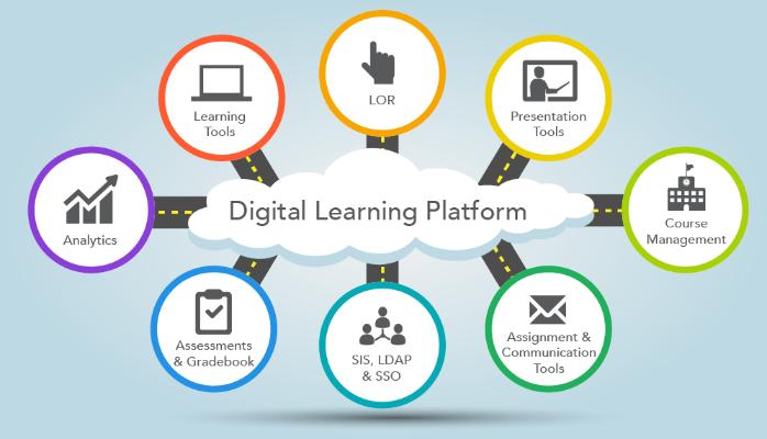 LMS per il tuo corso online piano