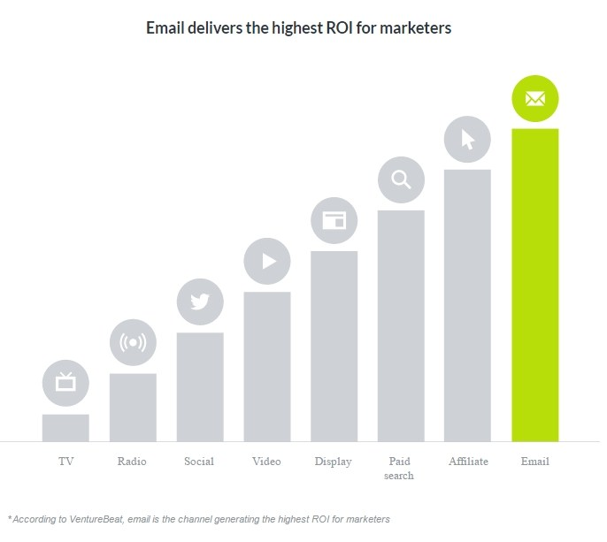aumentare il ROI con email marketing