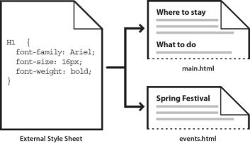 collegare un CSS ad un HTML