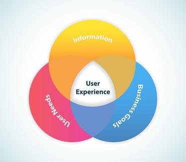 consulenza user experience design