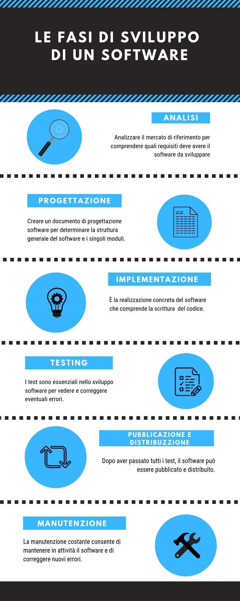 fasi sviluppo software