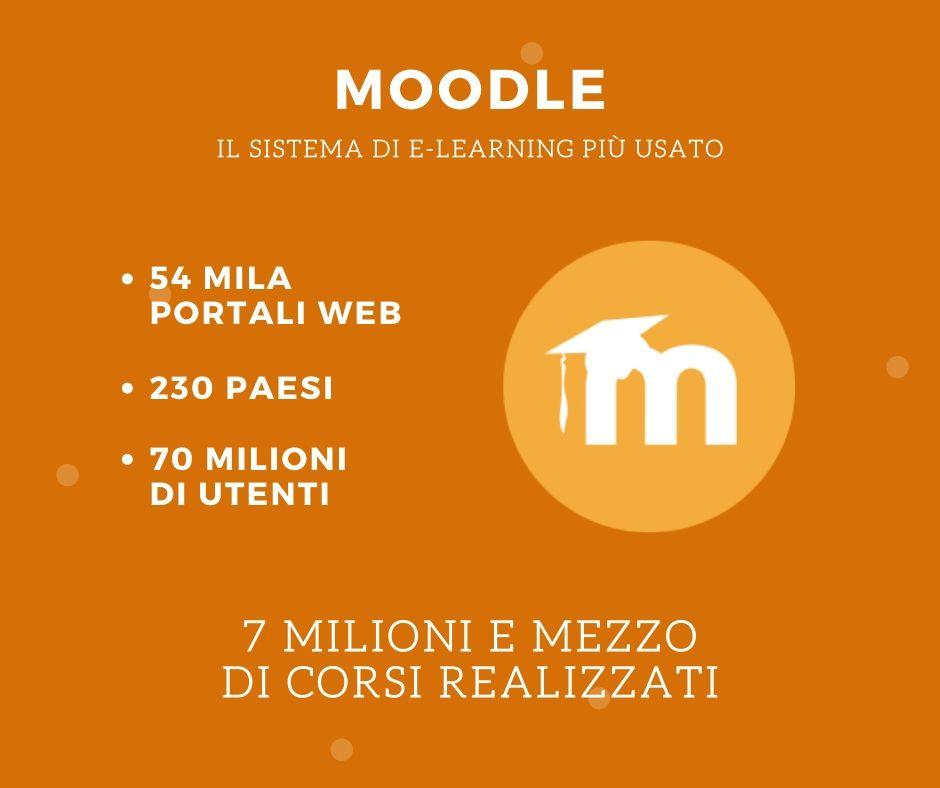 Quante persone usano la piattaforma Moodle? Vediamo le statistiche