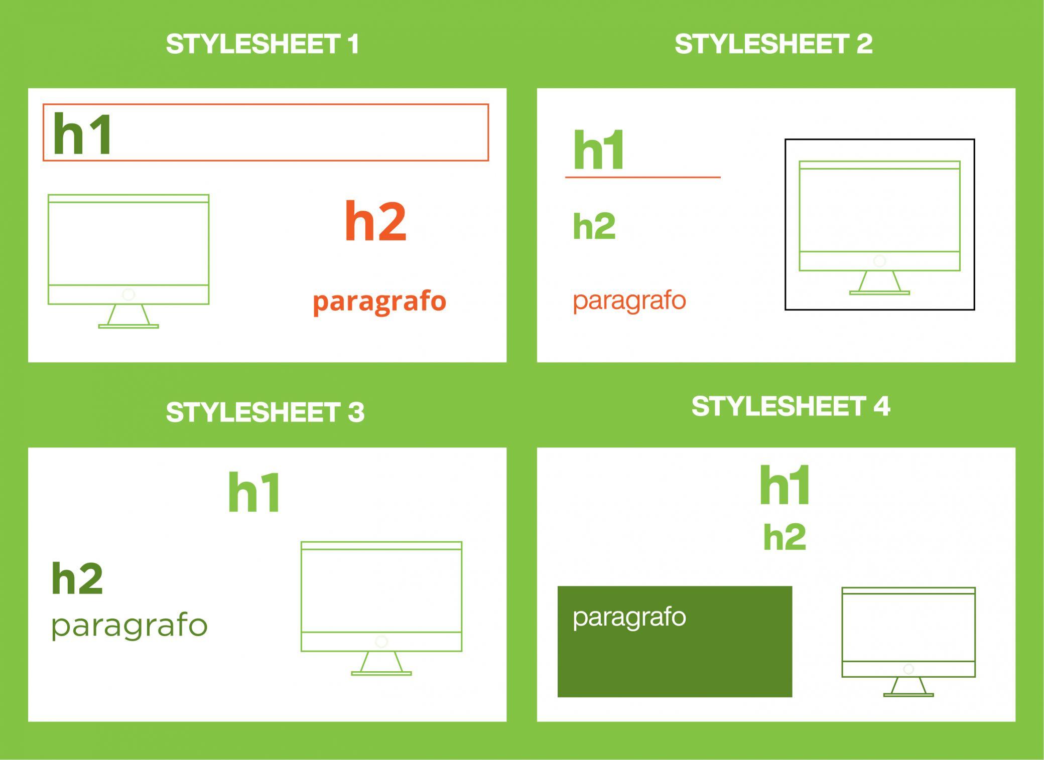 collegare css a html - 4 diversi fogli di stile