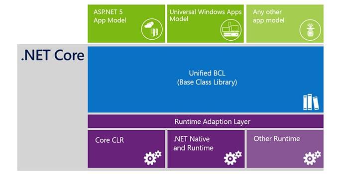 .net core applicativi