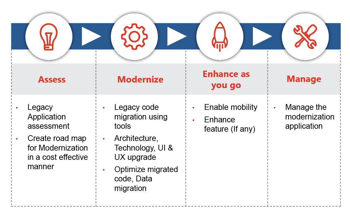 Application Modernization hosting