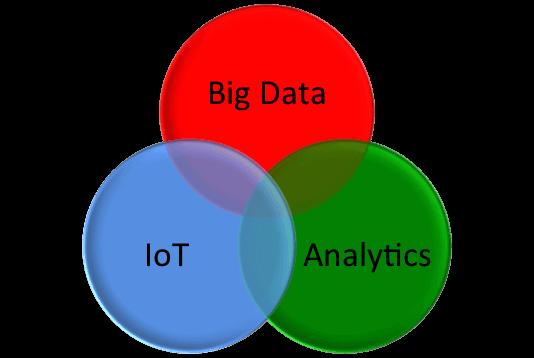Crescita dei Big Data