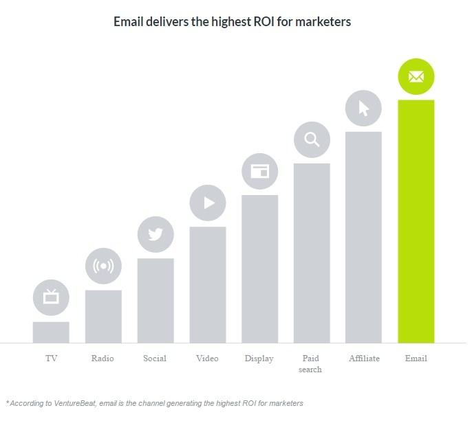 aumentare il ROI con email marketing