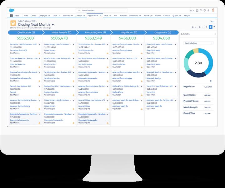 Salesforce per le aziende
