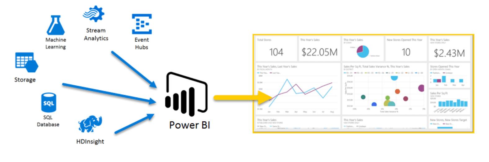 costo power BI dati