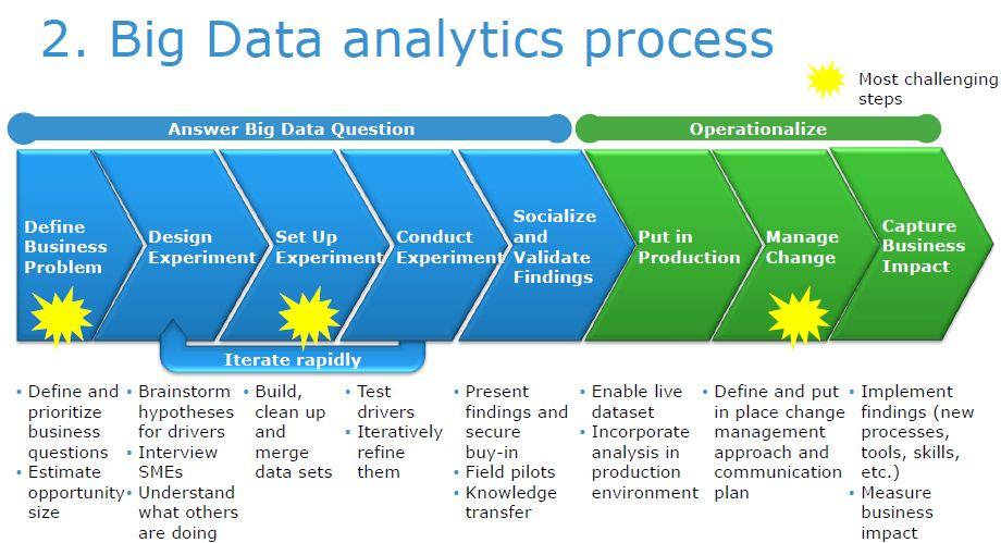 Industria 4.0 e big data