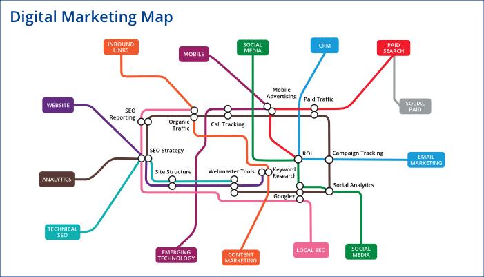Drupal digital marketing mappa