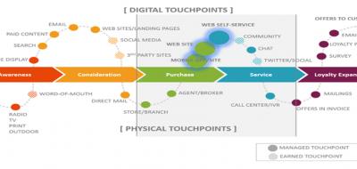 Trasformazione digitale e Lean Thinking