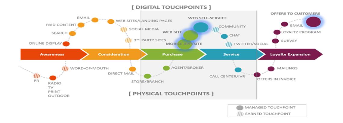 Trasformazione digitale e Lean Thinking: che valore hanno per i clienti?
