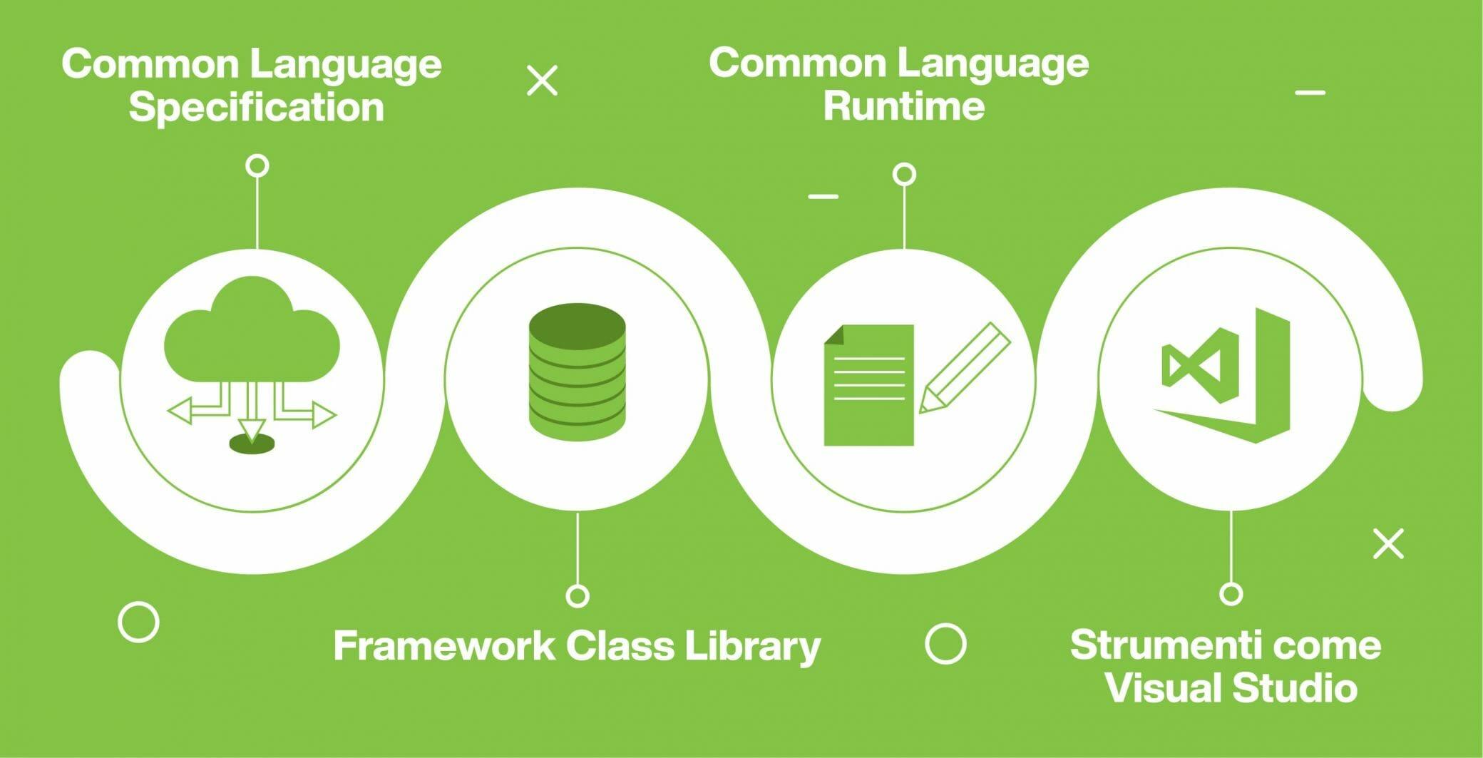 .net core componenti principali
