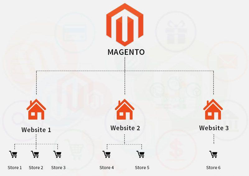 gestione più e-commerce Magento